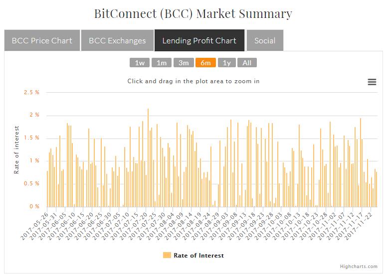 bitconnect-chart-profit-1-year