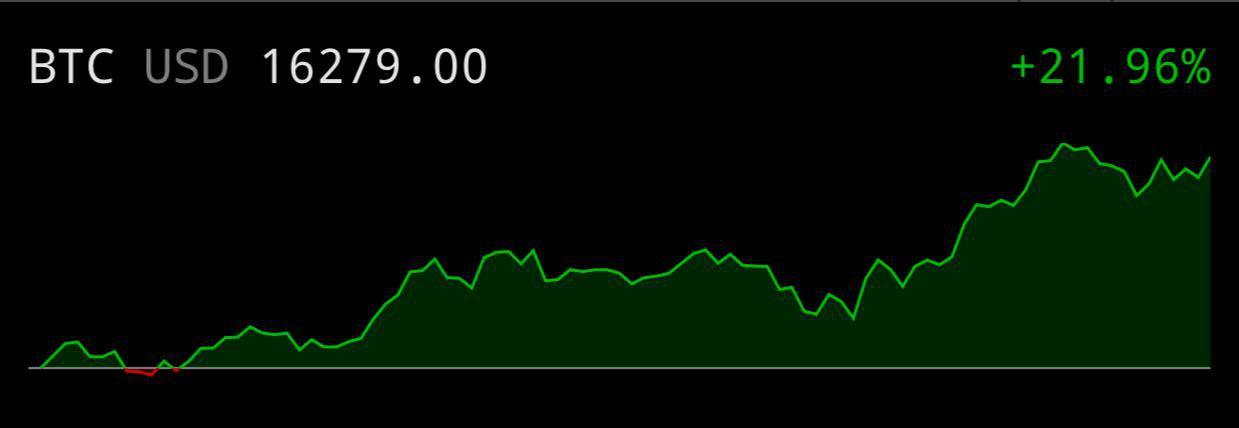 Объёмы торгов фьючерсами на Bitcoin
